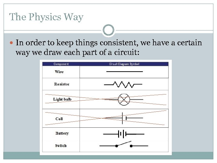 The Physics Way In order to keep things consistent, we have a certain way