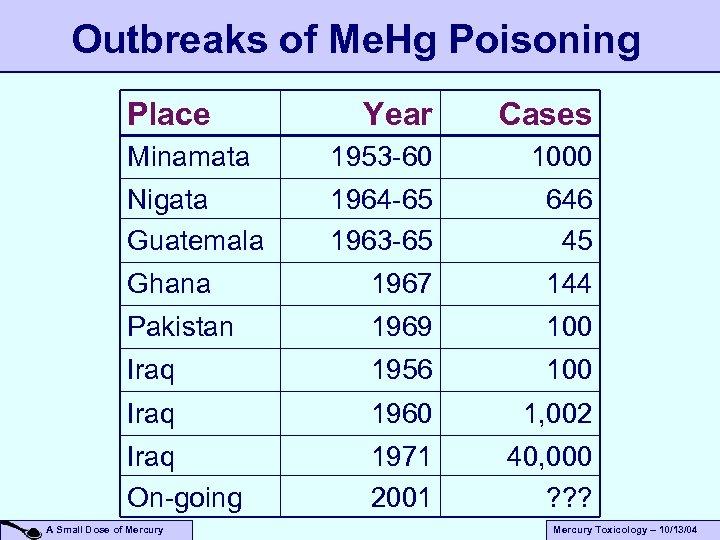 Outbreaks of Me. Hg Poisoning Place Year Cases Minamata 1953 -60 1000 Nigata Guatemala