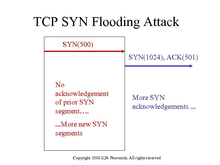 TCP SYN Flooding Attack SYN(500) SYN(1024), ACK(501) No acknowledgement of prior SYN segment…. More