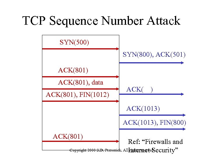 TCP Sequence Number Attack SYN(500) SYN(800), ACK(501) ACK(801), data ACK(801), FIN(1012) ACK(1013), FIN(800) ACK(801)