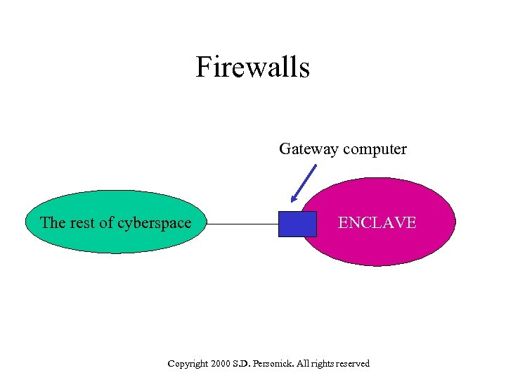Firewalls Gateway computer The rest of cyberspace ENCLAVE Copyright 2000 S. D. Personick. All