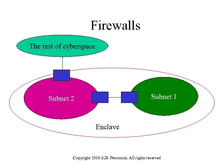 Firewalls The rest of cyberspace Subnet 1 Subnet 2 Enclave Copyright 2000 S. D.