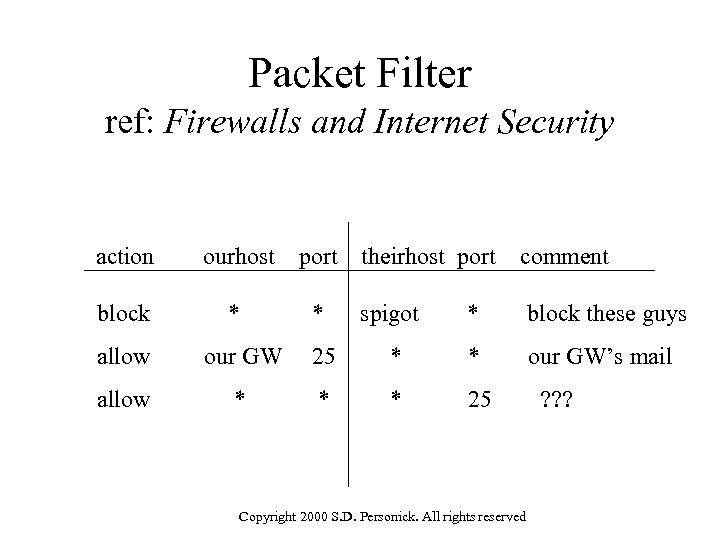 Packet Filter ref: Firewalls and Internet Security action ourhost port theirhost port comment block