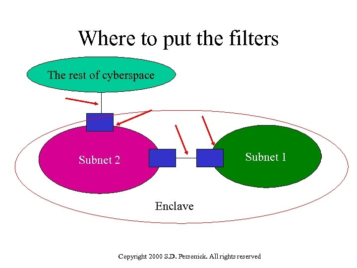 Where to put the filters The rest of cyberspace Subnet 1 Subnet 2 Enclave