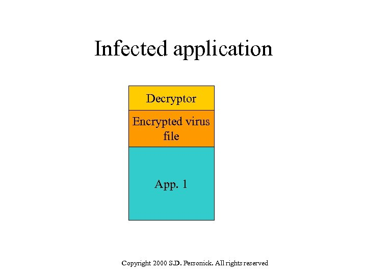 Infected application Decryptor Encrypted virus file App. 1 Copyright 2000 S. D. Personick. All