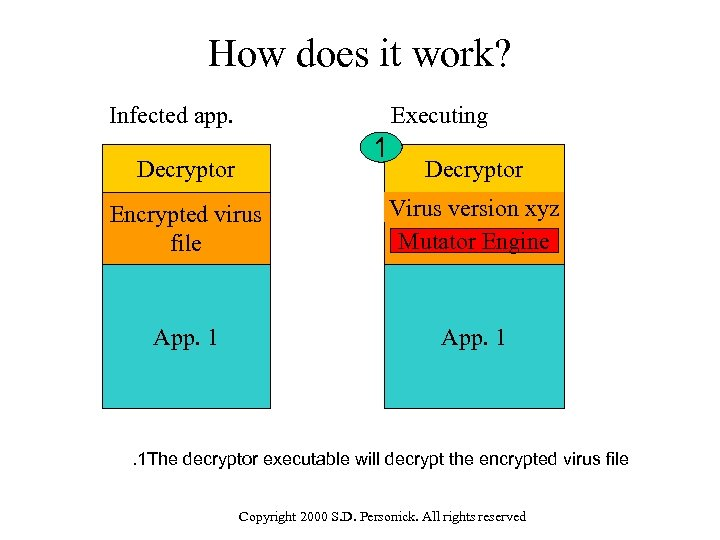 How does it work? Infected app. Executing 1 Decryptor Encrypted virus file Virus version