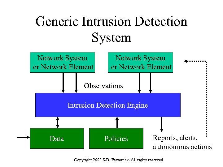 Generic Intrusion Detection System Network System or Network Element Observations Intrusion Detection Engine Data