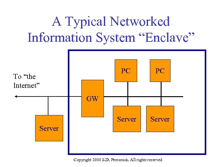 """A Typical Networked Information System """"Enclave"""" PC Server To """"the Internet"""" PC Server GW"""