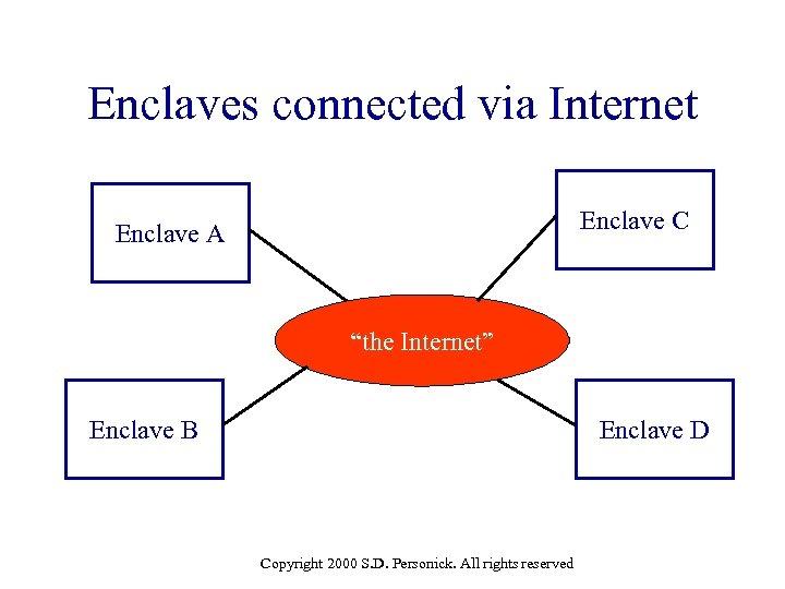 """Enclaves connected via Internet Enclave C Enclave A """"the Internet"""" Enclave B Enclave D"""