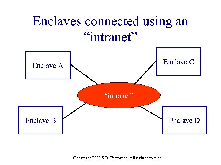 """Enclaves connected using an """"intranet"""" Enclave C Enclave A """"intranet"""" Enclave B Enclave D"""