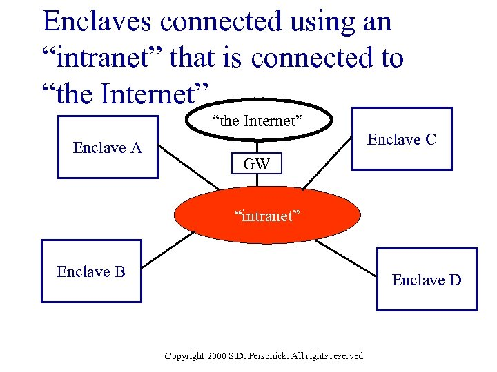 """Enclaves connected using an """"intranet"""" that is connected to """"the Internet"""" Enclave A Enclave"""