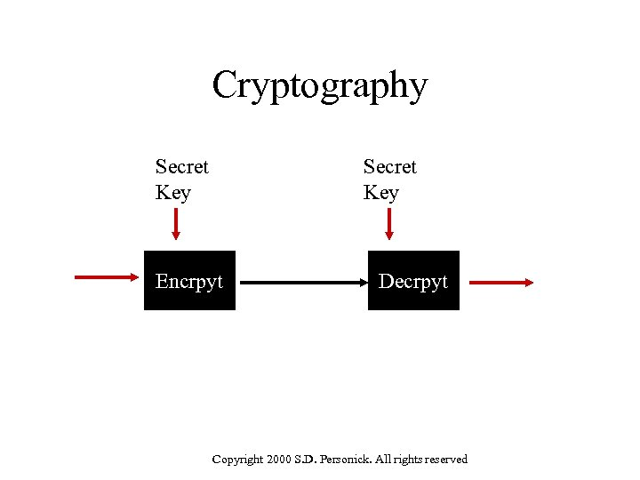 Cryptography Secret Key Encrpyt Decrpyt Copyright 2000 S. D. Personick. All rights reserved