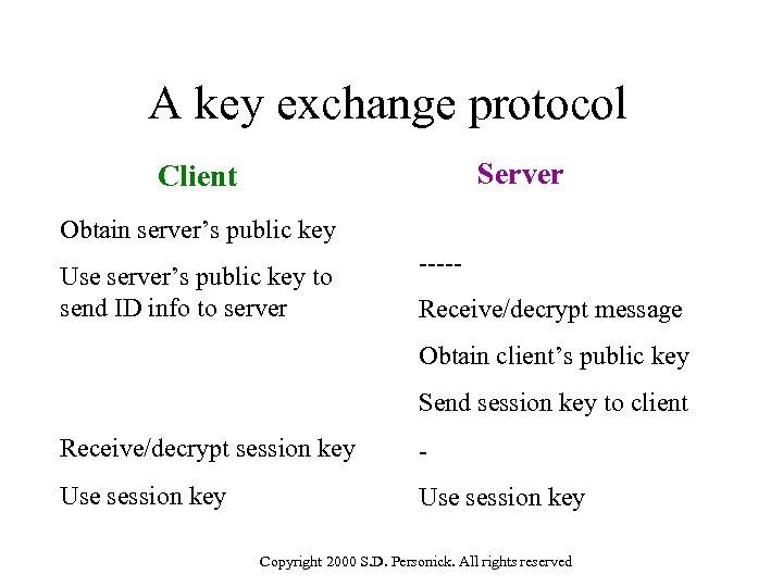 A key exchange protocol Server Client Obtain server's public key Use server's public key
