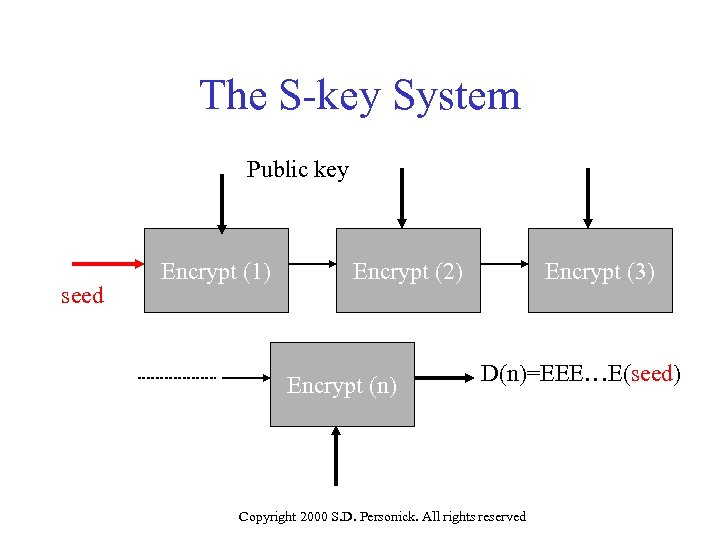 The S-key System Public key seed Encrypt (1) Encrypt (2) Encrypt (n) Encrypt (3)