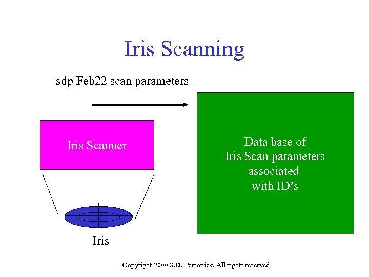 Iris Scanning sdp Feb 22 scan parameters Iris Scanner Data base of Iris Scan