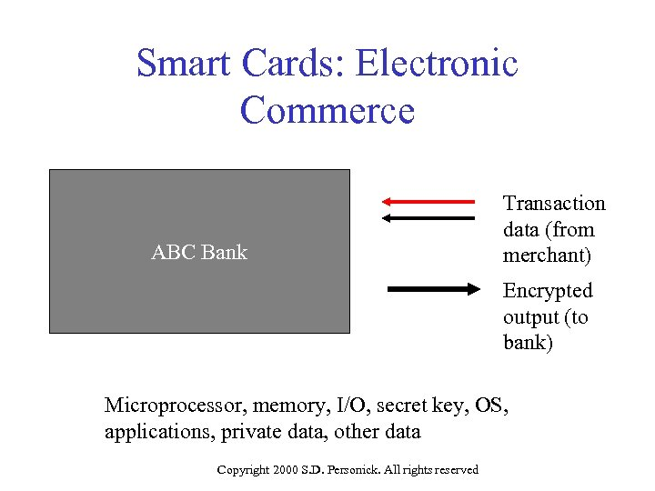Smart Cards: Electronic Commerce ABC Bank Transaction data (from merchant) Encrypted output (to bank)