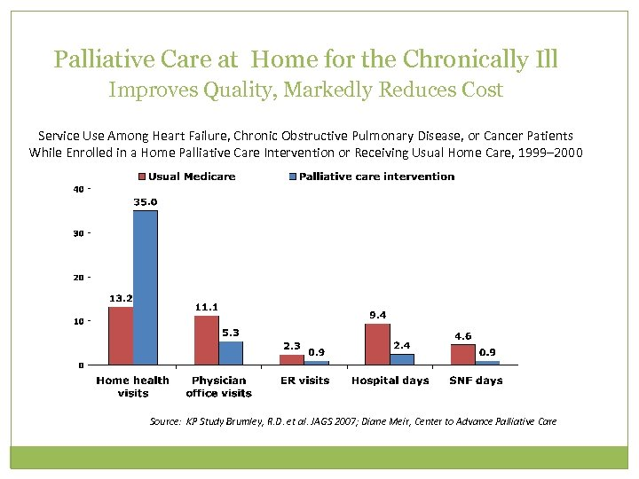 Palliative Care at Home for the Chronically Ill Improves Quality, Markedly Reduces Cost Service