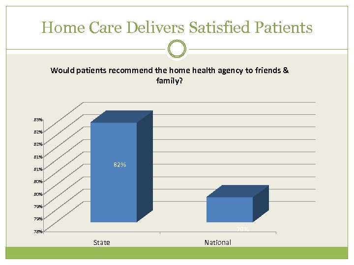 Home Care Delivers Satisfied Patients Would patients recommend the home health agency to friends