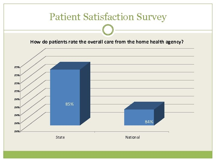 Patient Satisfaction Survey How do patients rate the overall care from the home health