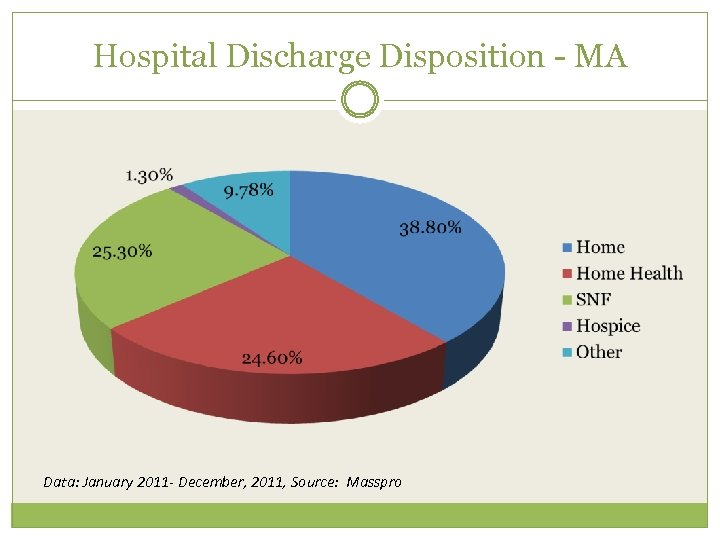 Hospital Discharge Disposition - MA Data: January 2011 - December, 2011, Source: Masspro