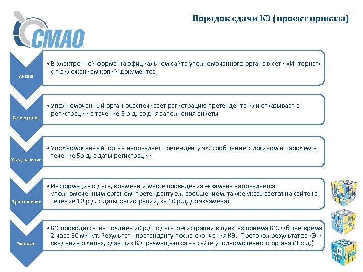 Порядок сдачи КЭ (проект приказа) Анкета Регистрация Уведомление Приглашение Экзамен • В электронной форме