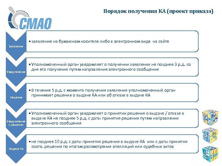 Порядок получения КА (проект приказа) • заявление на бумажном носителе либо в электронном виде