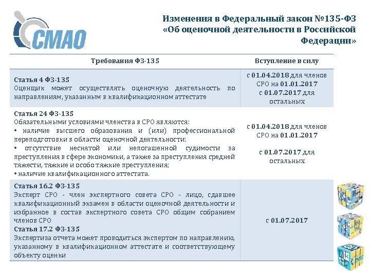 Изменения в Федеральный закон № 135 -ФЗ «Об оценочной деятельности в Российской Федерации» Требования