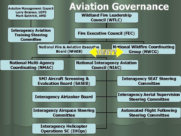 Aviation Management Council Larry Brosnan, USFS Mark Bathrick, AMD Interagency Aviation Training Steering Committee