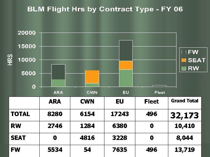 ARA CWN EU Fleet Grand Total TOTAL 8280 6154 17243 496 32, 173 RW