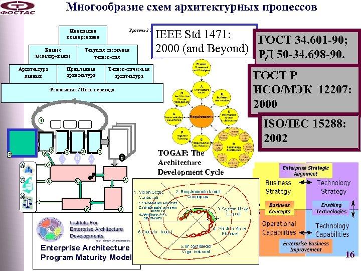 Многообразие схем архитектурных процессов Бизнес моделирование Архитектура данных Текущая системная технология Прикладная архитектура IEEE