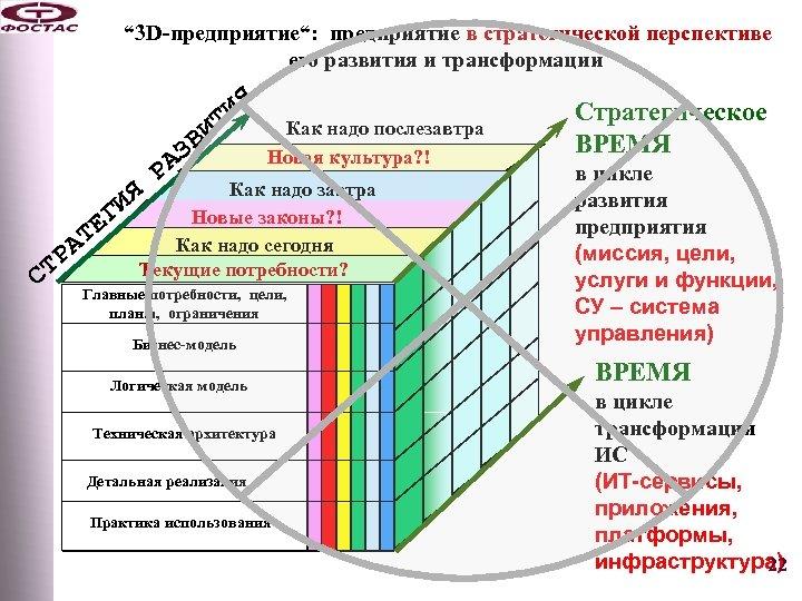 """"""" 3 D-предприятие"""": предприятие в стратегической перспективе его развития и трансформации Как надо послезавтра"""