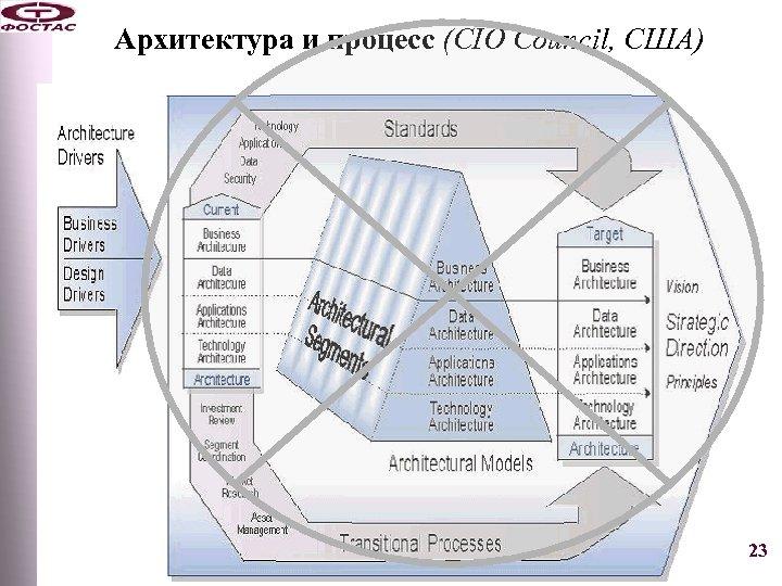 Архитектура и процесс (CIO Council, США) 23