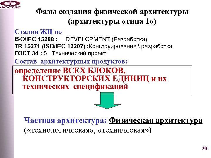 Фазы создания физической архитектуры (архитектуры «типа 1» ) Стадии ЖЦ по ISO/IEC 15288 :