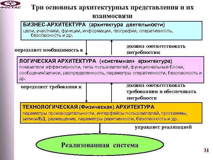 Три основных архитектурных представления и их взаимосвязи БИЗНЕС-АРХИТЕКТУРА (архитектура деятельности) цели, участники, функции, информация,
