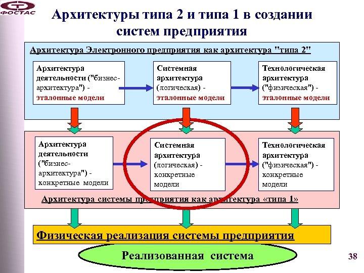 Архитектуры типа 2 и типа 1 в создании систем предприятия Архитектура Электронного предприятия как