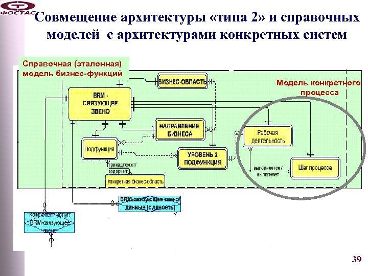 Совмещение архитектуры «типа 2» и справочных моделей с архитектурами конкретных систем Справочная (эталонная) модель