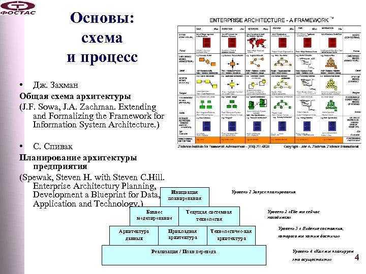 Основы: схема и процесс • Дж. Захман Общая схема архитектуры (J. F. Sowa, J.