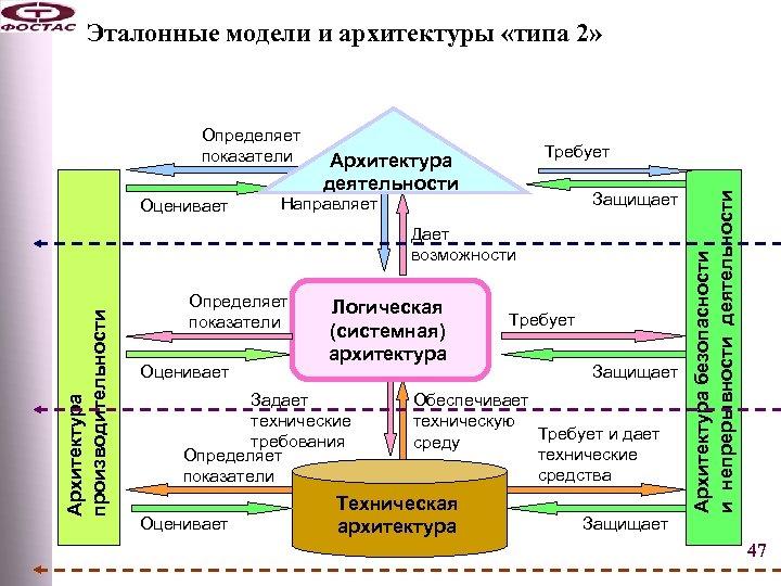 Эталонные модели и архитектуры «типа 2» Оценивает Требует Архитектура деятельности Защищает Направляет Архитектура производительности