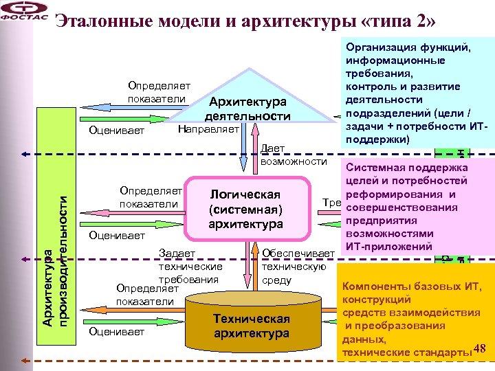 Эталонные модели и архитектуры «типа 2» Оценивает Архитектура деятельности Направляет Архитектура производительности Дает возможности