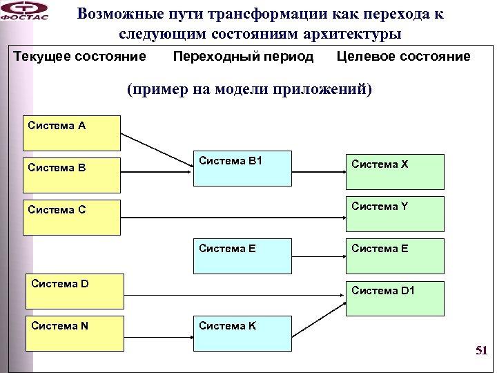 Возможные пути трансформации как перехода к следующим состояниям архитектуры Текущее состояние Переходный период Целевое