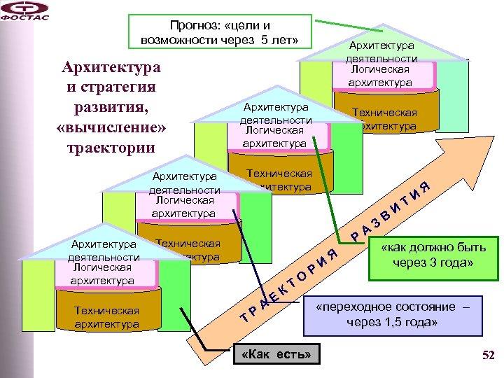 Прогноз: «цели и возможности через 5 лет» Архитектура и стратегия развития, «вычисление» траектории Архитектура