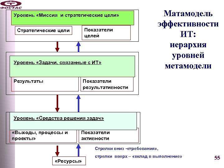 Уровень «Миссия и стратегические цели» Показатели целей Стратегические цели Уровень «Задачи, связанные с ИТ»