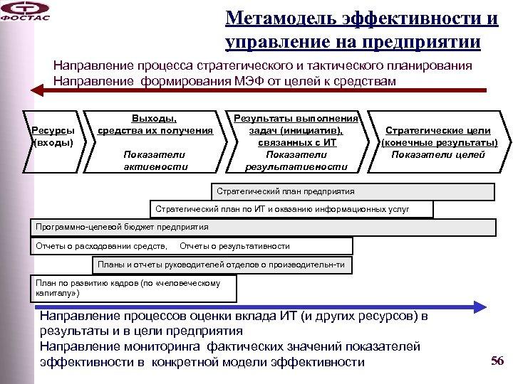 Метамодель эффективности и управление на предприятии Направление процесса стратегического и тактического планирования Направление формирования