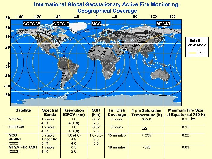 International Global Geostationary Active Fire Monitoring: Geographical Coverage 80 60 -120 GOES-W -80 GOES-E