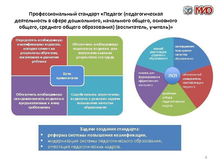 Профессиональный стандарт «Педагог (педагогическая деятельность в сфере дошкольного, начального общего, основного общего, среднего общего