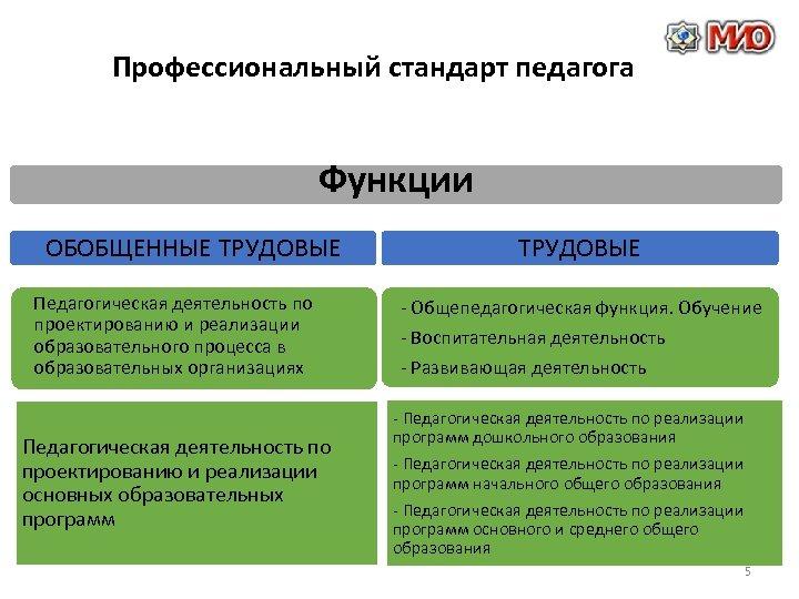 Профессиональный стандарт педагога Функции ОБОБЩЕННЫЕ ТРУДОВЫЕ Педагогическая деятельность по проектированию и реализации образовательного процесса