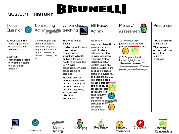 SUBJECT HISTORY Focus Question Connecting Activity Whole class teaching Elli Based Activity Plenary/ Assessment