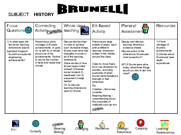 SUBJECT HISTORY Focus Questions Connecting Activity Whole class teaching Elli Based Activity Plenary/ Assessment