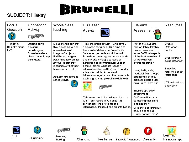 SUBJECT: History Focus Question Connecting Activity Whole class teaching Elli Based Activity Plenary/ Assessment