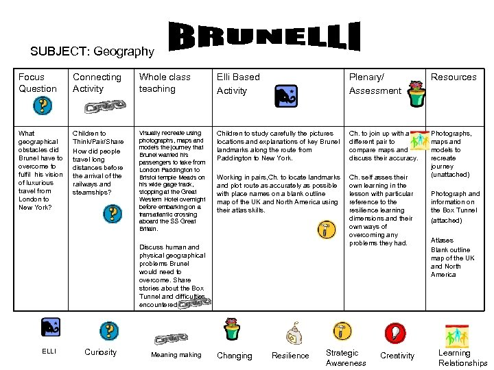 SUBJECT: Geography Focus Question Connecting Activity Whole class teaching Elli Based Activity Plenary/ Assessment